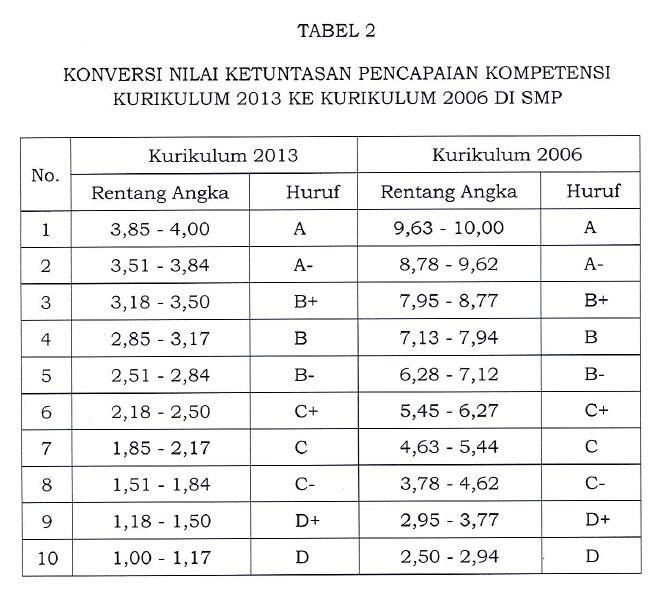 Tabel Konveri Nilai K13 Ke KTSP SMP