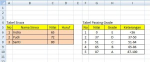 tabel passing grade