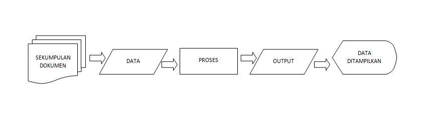 Alur Proses Informasi
