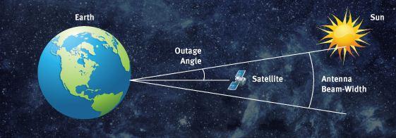 gerhana satelit
